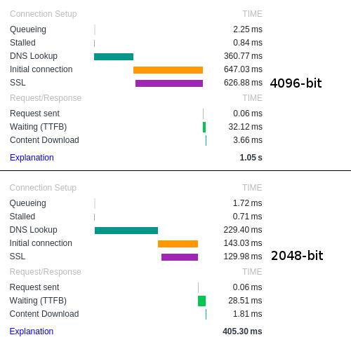 HTTPS 4096-bit vs 2048-bit